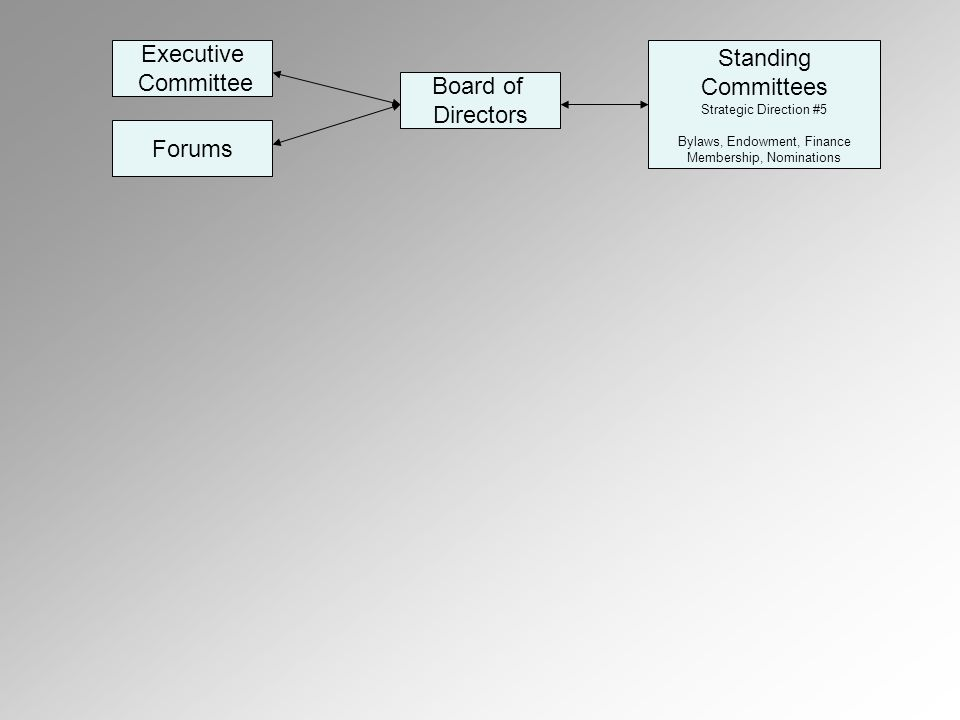 Executive Committee Forums Board of Directors Standing Committees Strategic Direction #5 Bylaws, Endowment, Finance Membership, Nominations