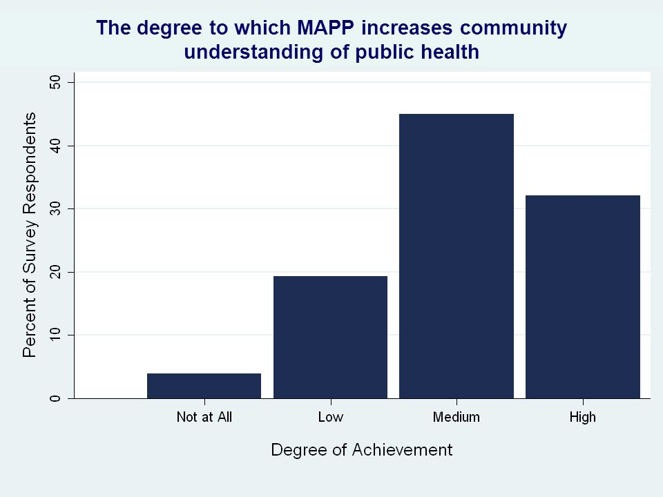 The degree to which MAPP increases community understanding of public health