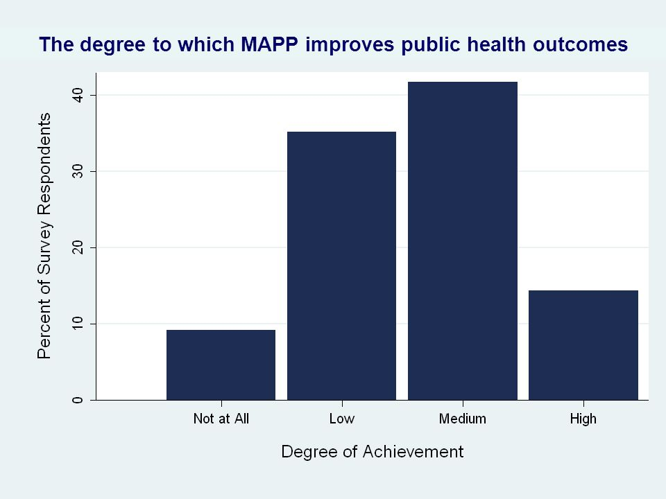 The degree to which MAPP improves public health outcomes