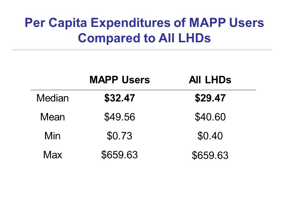 MAPP UsersAll LHDs Median$32.47$29.47 Mean$49.56$40.60 Min$0.73$0.40 Max$659.63 Per Capita Expenditures of MAPP Users Compared to All LHDs