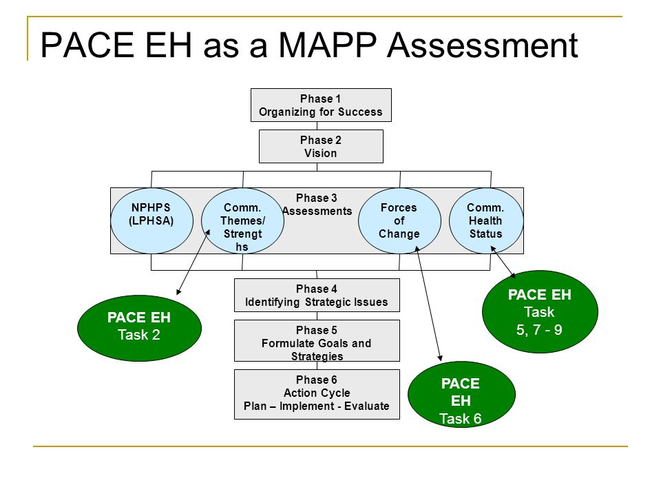 PACE EH as a MAPP Assessment Phase 3 Assessments Phase 1 Organizing for Success NPHPS (LPHSA) Comm. Themes/ Strengt hs Forces of Change Comm. Health S