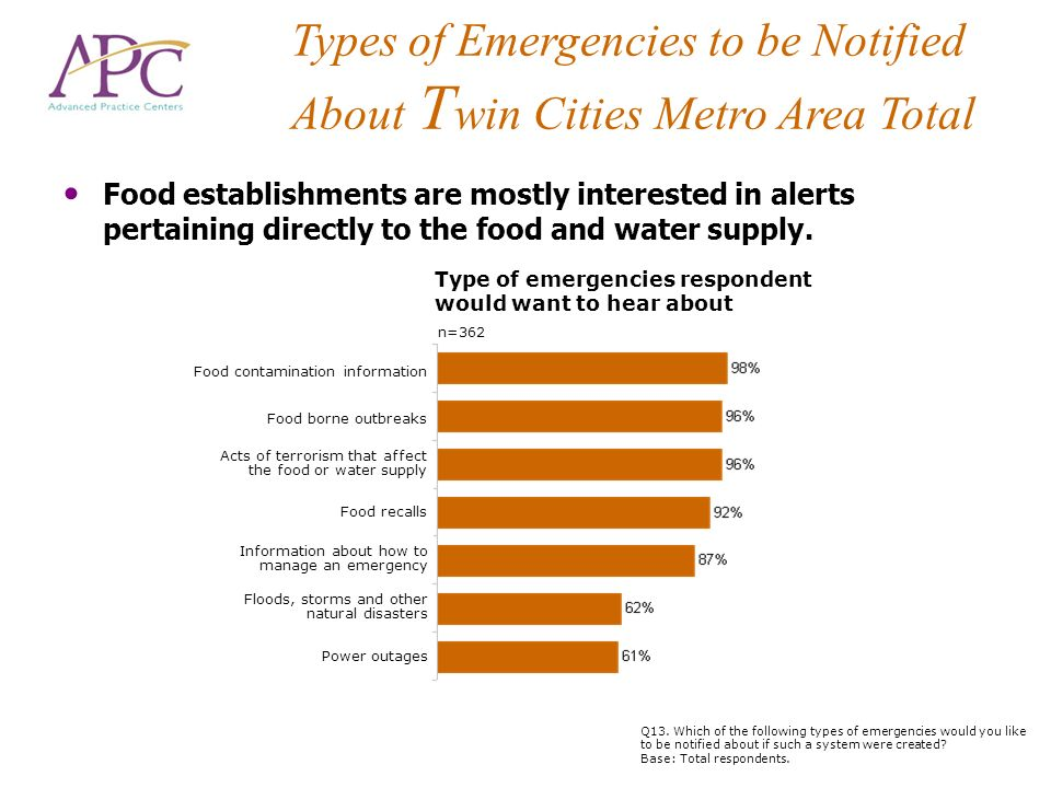 Food establishments are mostly interested in alerts pertaining directly to the food and water supply.