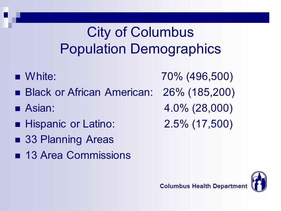 Columbus Health Department Results Latino Focus Groups Diverse Population (Mexico, Ecuador, Bolivia, Columbia) Health=Work Immigration Issues NC Community Interviews Good to Fair Health Fair Quality of Life Fair Environment