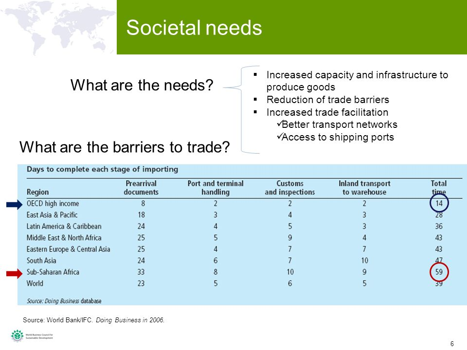6 6 Societal needs Source: World Bank/IFC. Doing Business in 2006.