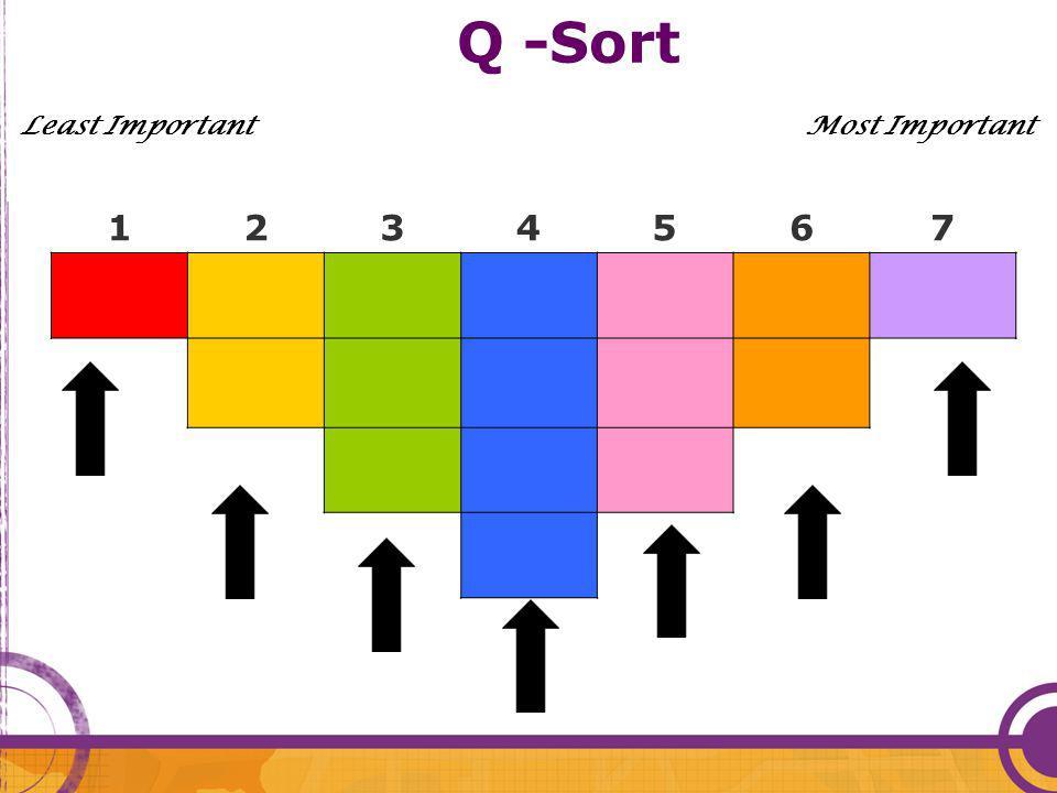 Q -Sort Least Important Most Important 1234567