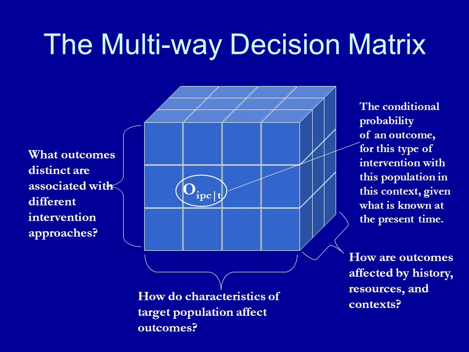 The Multi-way Decision Matrix What outcomes distinct are associated with different intervention approaches.