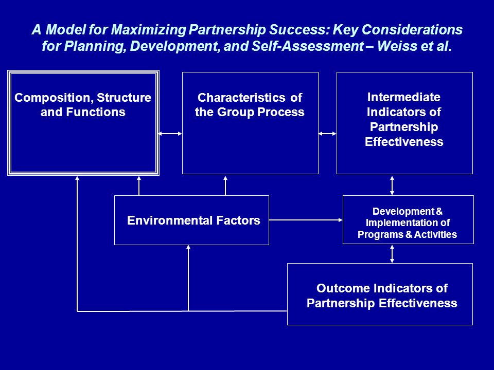 A Model for Maximizing Partnership Success: Key Considerations for Planning, Development, and Self-Assessment – Weiss et al.