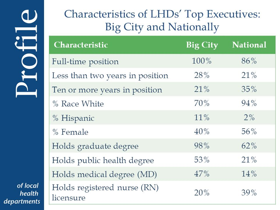 Characteristics of LHDs Top Executives: Big City and Nationally CharacteristicBig CityNational Full-time position 100%86% Less than two years in position 28%21% Ten or more years in position 21%35% % Race White 70%94% % Hispanic 11%2% % Female 40%56% Holds graduate degree 98%62% Holds public health degree 53%21% Holds medical degree (MD) 47%14% Holds registered nurse (RN) licensure 20%39%