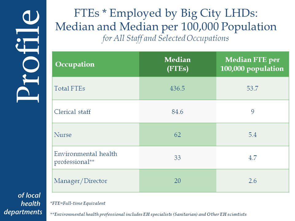 FTEs * Employed by Big City LHDs: Median and Median per 100,000 Population for All Staff and Selected Occupations Occupation Median (FTEs) Median FTE per 100,000 population Total FTEs Clerical staff84.69 Nurse625.4 Environmental health professional** Manager/Director202.6 *FTE=Full-time Equivalent **Environmental health professional includes EH specialists (Sanitarian) and Other EH scientists