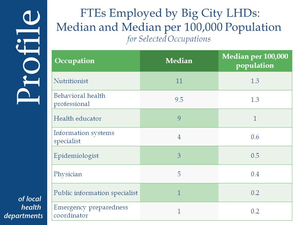 FTEs Employed by Big City LHDs: Median and Median per 100,000 Population for Selected Occupations OccupationMedian Median per 100,000 population Nutritionist111.3 Behavioral health professional Health educator91 Information systems specialist 40.6 Epidemiologist30.5 Physician50.4 Public information specialist10.2 Emergency preparedness coordinator 10.2