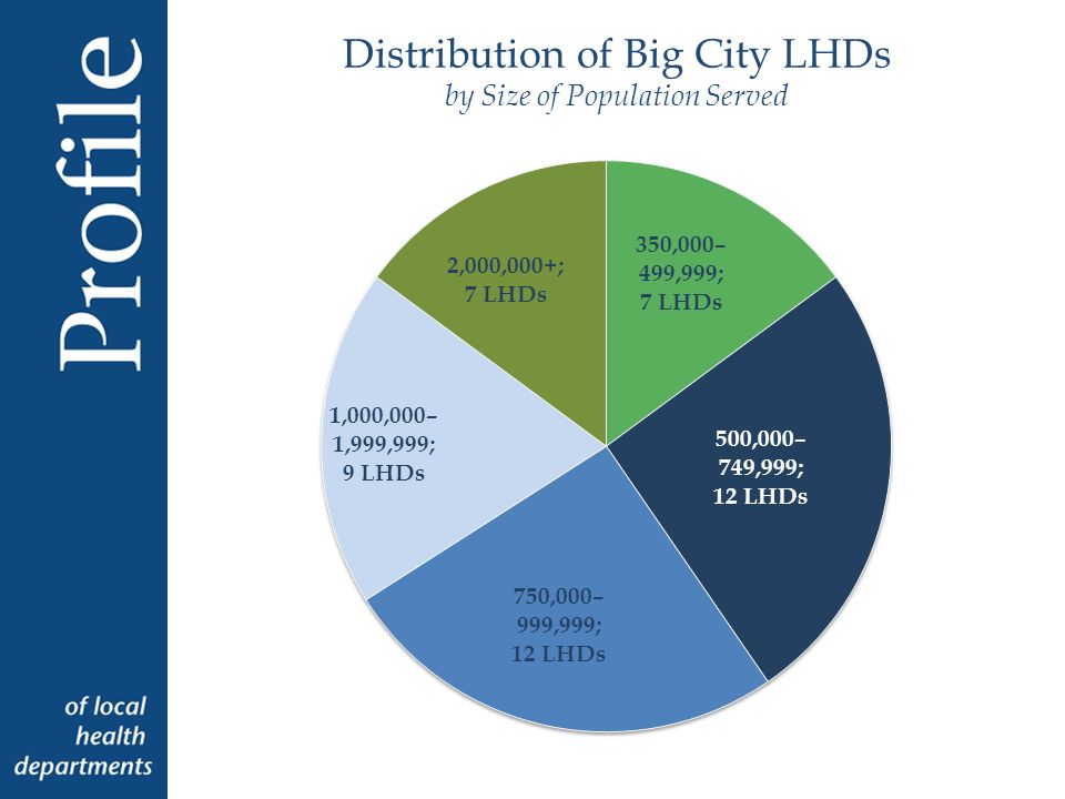 Activities & Services Provided Less Frequently in Big City LHDs Compared Nationally Activity or Service Big City LHDs National Difference (Big City - National) Children s camps regulation23%48%-25% Home health care7%25%-18% Campgrounds/ Recreational vehicles regulation 24%42%-18% Septic systems regulation50%68%-18% Private drinking water regulation47%59%-12% High blood pressure screening58%68%-10% Groundwater protection33%41%-8% Solid waste haulers regulation22%29%-7% Mobile homes regulation24%30%-6%