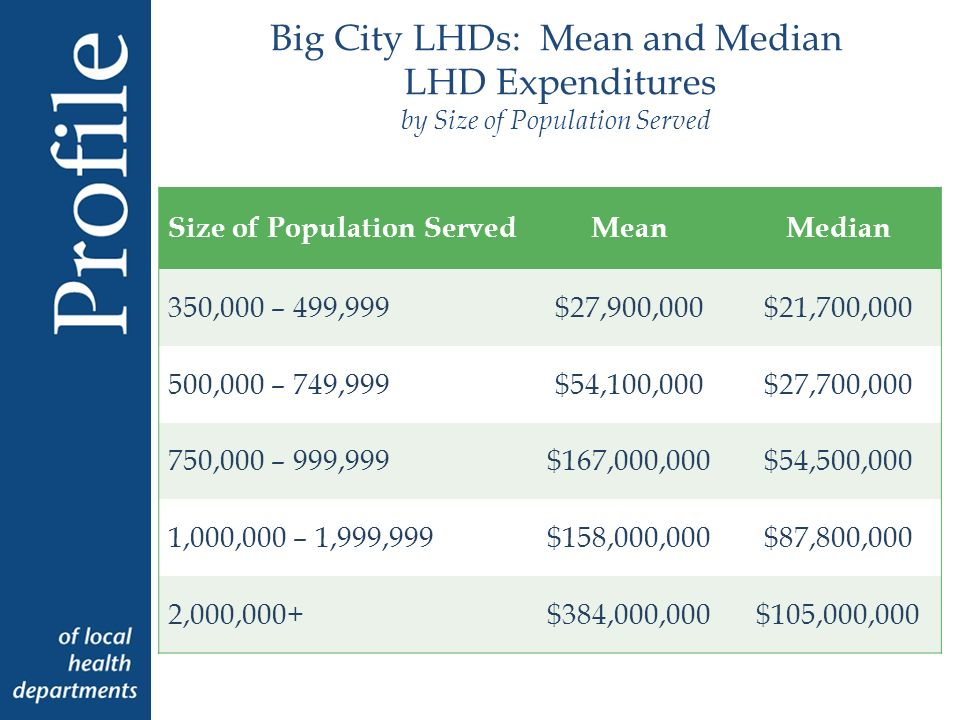 Big City LHDs: Mean and Median LHD Expenditures by Size of Population Served Size of Population ServedMeanMedian 350,000 – 499,999$27,900,000$21,700, ,000 – 749,999$54,100,000$27,700, ,000 – 999,999$167,000,000$54,500,000 1,000,000 – 1,999,999$158,000,000$87,800,000 2,000,000+$384,000,000$105,000,000