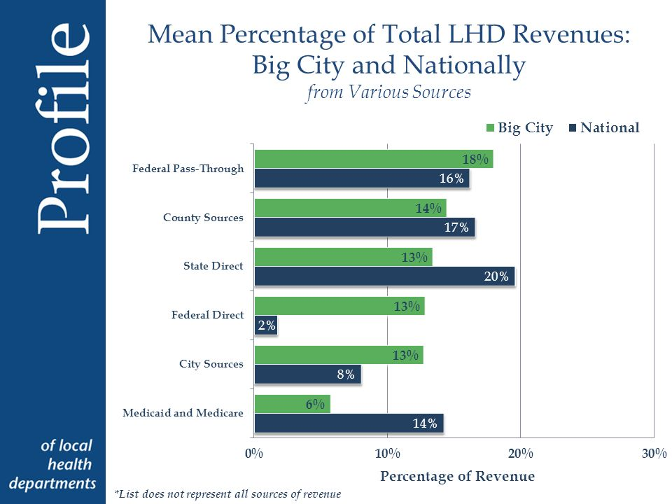 Percentage of Big City LHDs Performing Community Health Assessment and Improvement Planning in Past Three Years