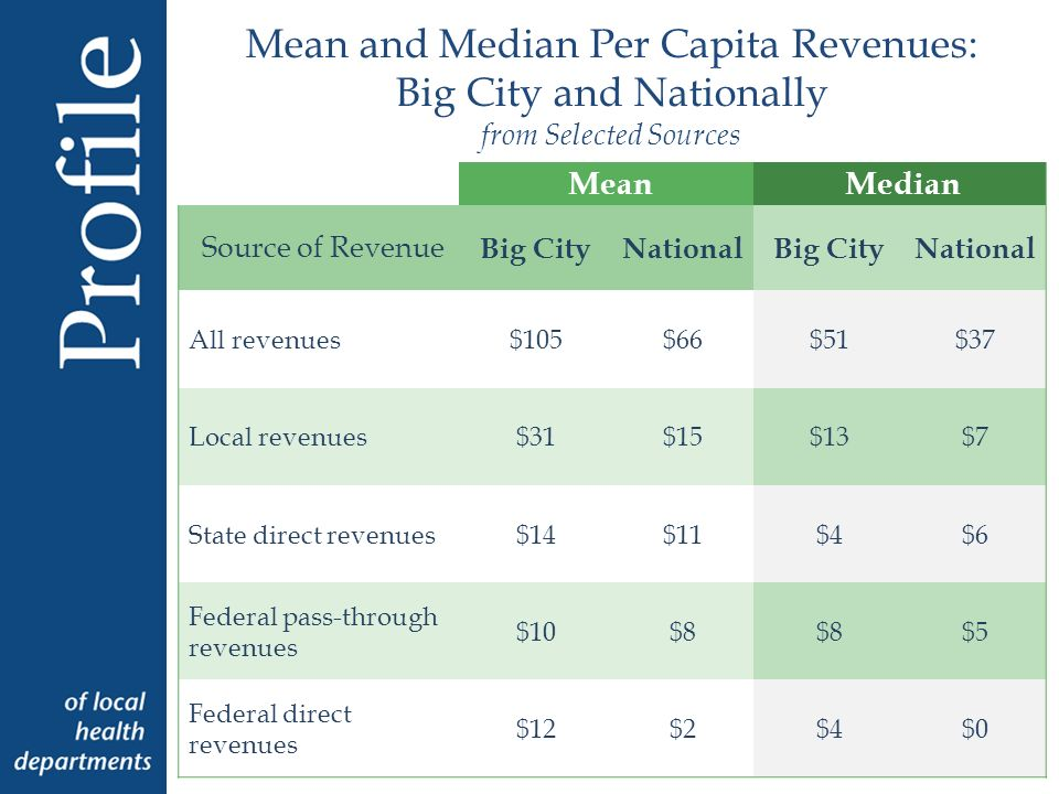 Mean and Median Per Capita Revenues: Big City and Nationally from Selected Sources MeanMedian Source of Revenue Big CityNationalBig CityNational All revenues$105$66$51$37 Local revenues$31$15$13$7 State direct revenues$14$11$4$6 Federal pass-through revenues $10$8 $5 Federal direct revenues $12$2$4$0