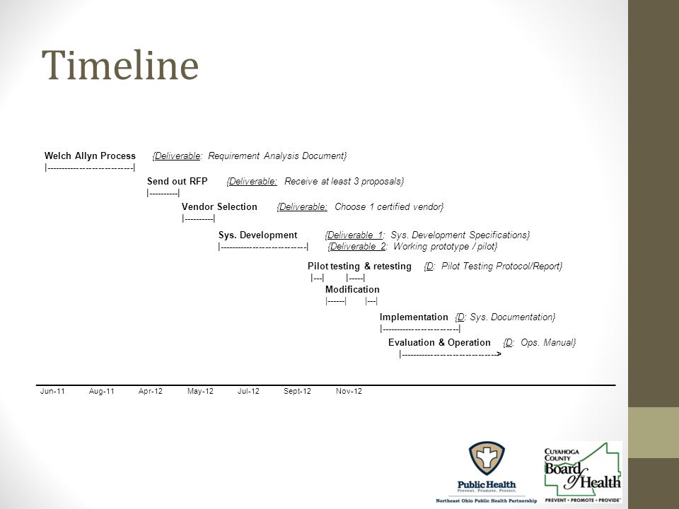 Timeline Welch Allyn Process {Deliverable: Requirement Analysis Document} | | _______________________________________________________________________________ Jun-11 Aug-11 Apr-12 May-12 Jul-12 Sept-12 Nov-12 Sys.