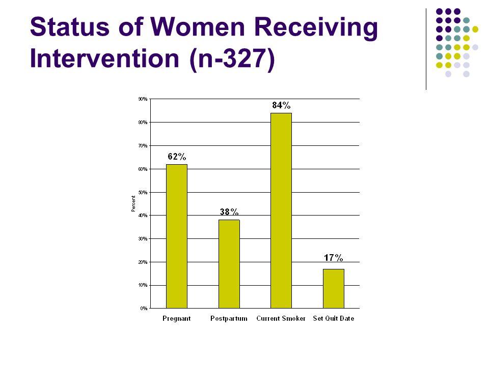 Status of Women Receiving Intervention (n-327)