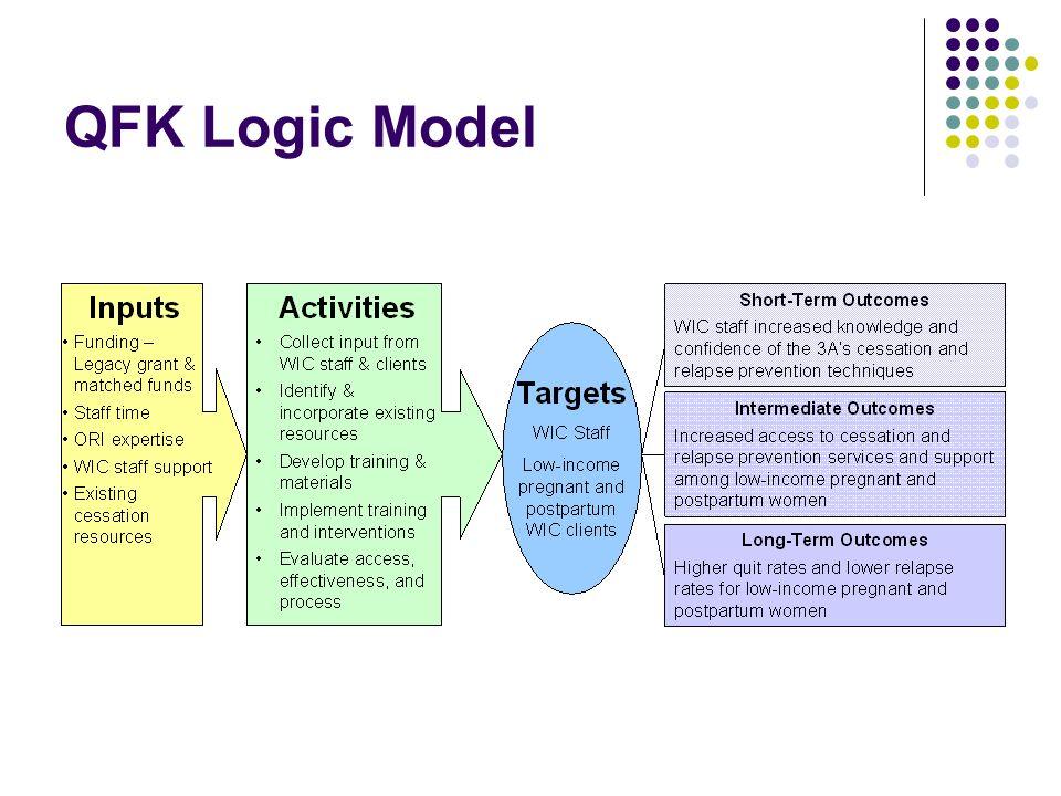 QFK Logic Model