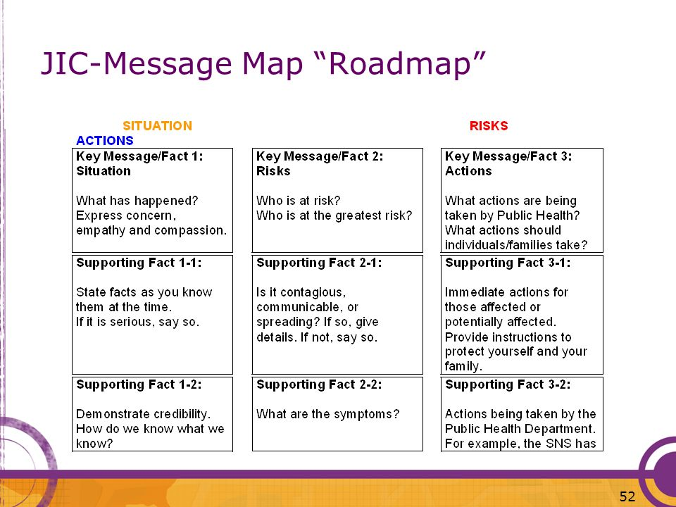 52 JIC-Message Map Roadmap