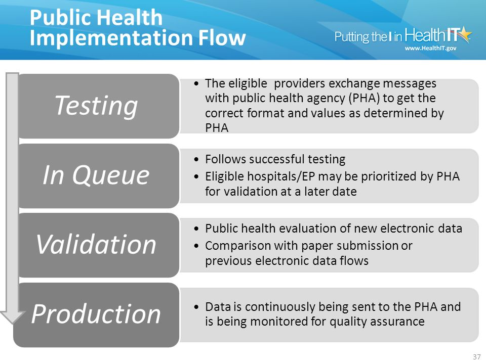Public Health Implementation Flow The eligible providers exchange messages with public health agency (PHA) to get the correct format and values as determined by PHA Testing Follows successful testing Eligible hospitals/EP may be prioritized by PHA for validation at a later date In Queue Public health evaluation of new electronic data Comparison with paper submission or previous electronic data flows Validation D at a is co nti n u o us ly b ei n g se nt to th e P H A a n d is b ei n g m o nit or e d fo r q u ali ty as su ra nc e Production 37