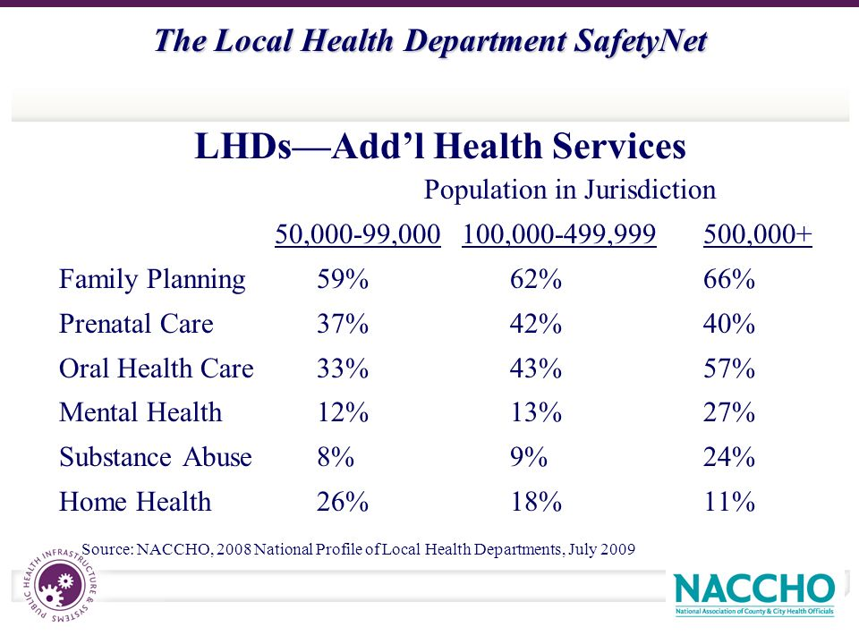 The Local Health Department SafetyNet LHDsAddl Health Services Population in Jurisdiction 50,000-99,000100,000-499,999500,000+ Family Planning59%62%66% Prenatal Care37%42%40% Oral Health Care33%43%57% Mental Health12%13%27% Substance Abuse8%9%24% Home Health26%18%11% Source: NACCHO, 2008 National Profile of Local Health Departments, July 2009