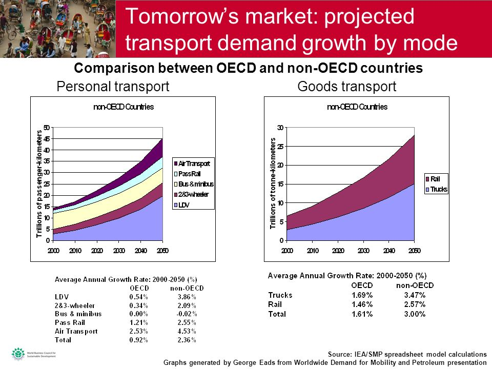 4 Personal transport Tomorrows market: projected transport demand growth by mode Source: IEA/SMP spreadsheet model calculations Graphs generated by George Eads from Worldwide Demand for Mobility and Petroleum presentation Goods transport Comparison between OECD and non-OECD countries