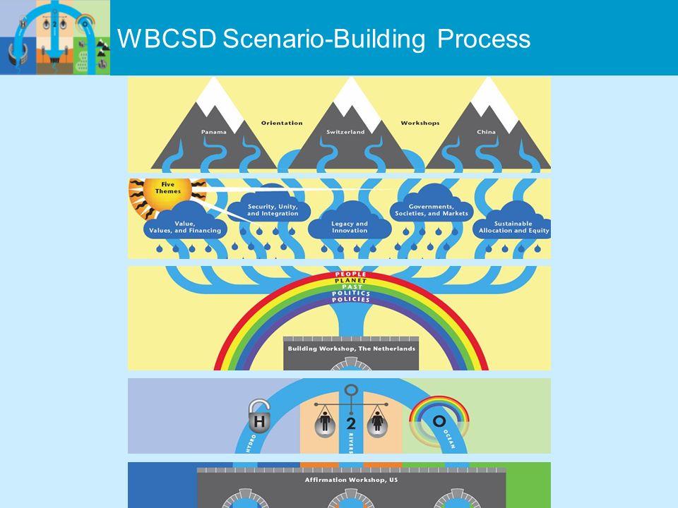WBCSD Scenario-Building Process