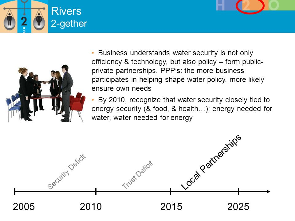 Rivers 2-gether Security Deficit Trust Deficit Local Partnerships Business understands water security is not only efficiency & technology, but also policy – form public- private partnerships, PPPs: the more business participates in helping shape water policy, more likely ensure own needs By 2010, recognize that water security closely tied to energy security (& food, & health…): energy needed for water, water needed for energy