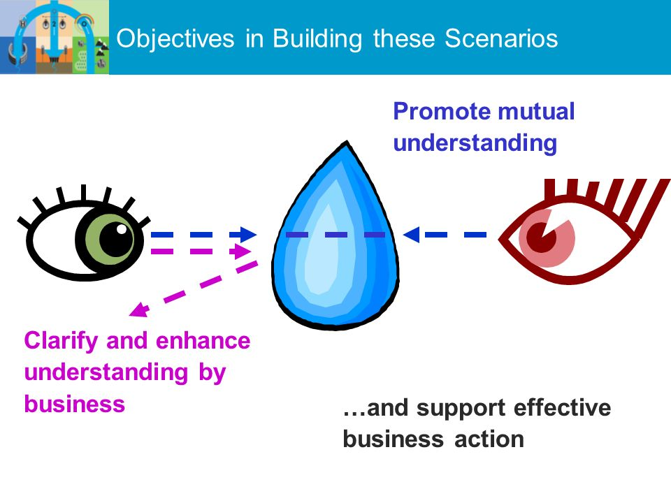 Clarify and enhance understanding by business Objectives in Building these Scenarios Promote mutual understanding …and support effective business action