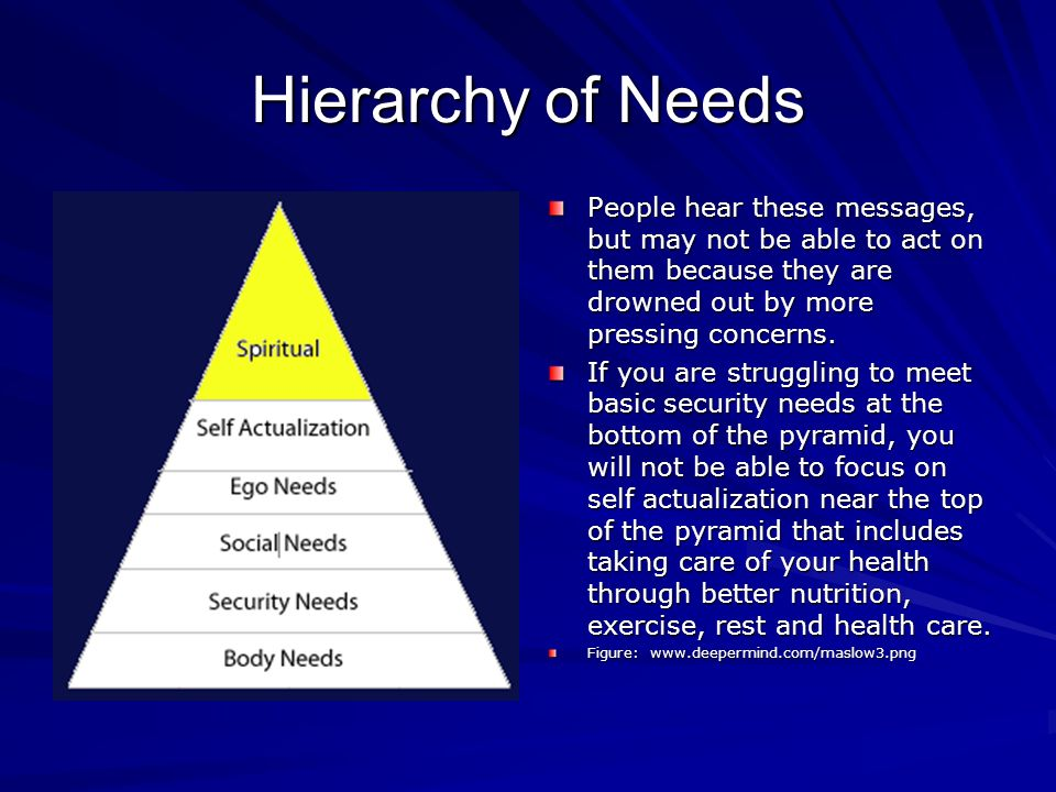 Hierarchy of Needs People hear these messages, but may not be able to act on them because they are drowned out by more pressing concerns.