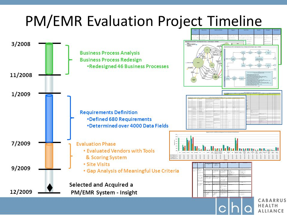 PM/EMR Evaluation Project Timeline 3/2008 11/2008 1/2009 7/2009 9/2009 Business Process Analysis Business Process Redesign Redesigned 46 Business Processes Requirements Definition Defined 680 Requirements Determined over 4000 Data Fields 12/2009 Selected and Acquired a PM/EMR System - Insight Evaluation Phase Evaluated Vendors with Tools & Scoring System Site Visits Gap Analysis of Meaningful Use Criteria