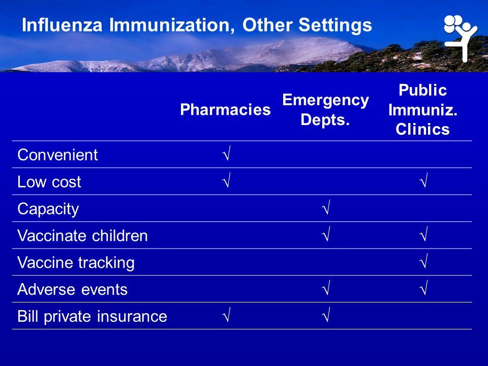 Influenza Immunization, Other Settings Pharmacies Emergency Depts.