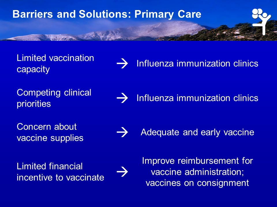 Barriers and Solutions: Primary Care Limited vaccination capacity Influenza immunization clinics Competing clinical priorities Influenza immunization clinics Concern about vaccine supplies Adequate and early vaccine Limited financial incentive to vaccinate Improve reimbursement for vaccine administration; vaccines on consignment