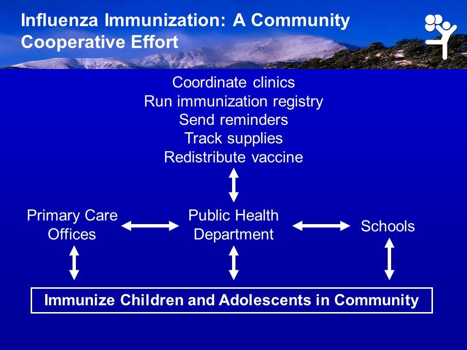 Influenza Immunization: A Community Cooperative Effort Schools Primary Care Offices Coordinate clinics Run immunization registry Send reminders Track supplies Redistribute vaccine Public Health Department Immunize Children and Adolescents in Community