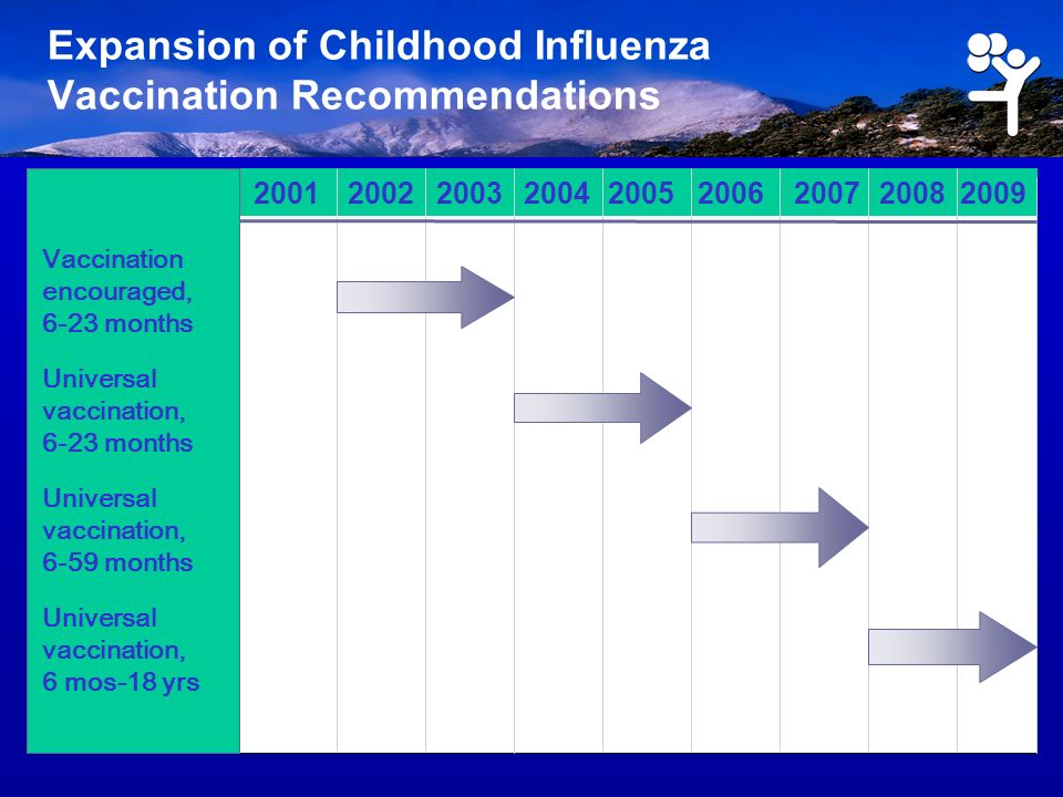 Expansion of Childhood Influenza Vaccination Recommendations 200120022003200420052006200720082009 Vaccination encouraged, 6-23 months Universal vaccin