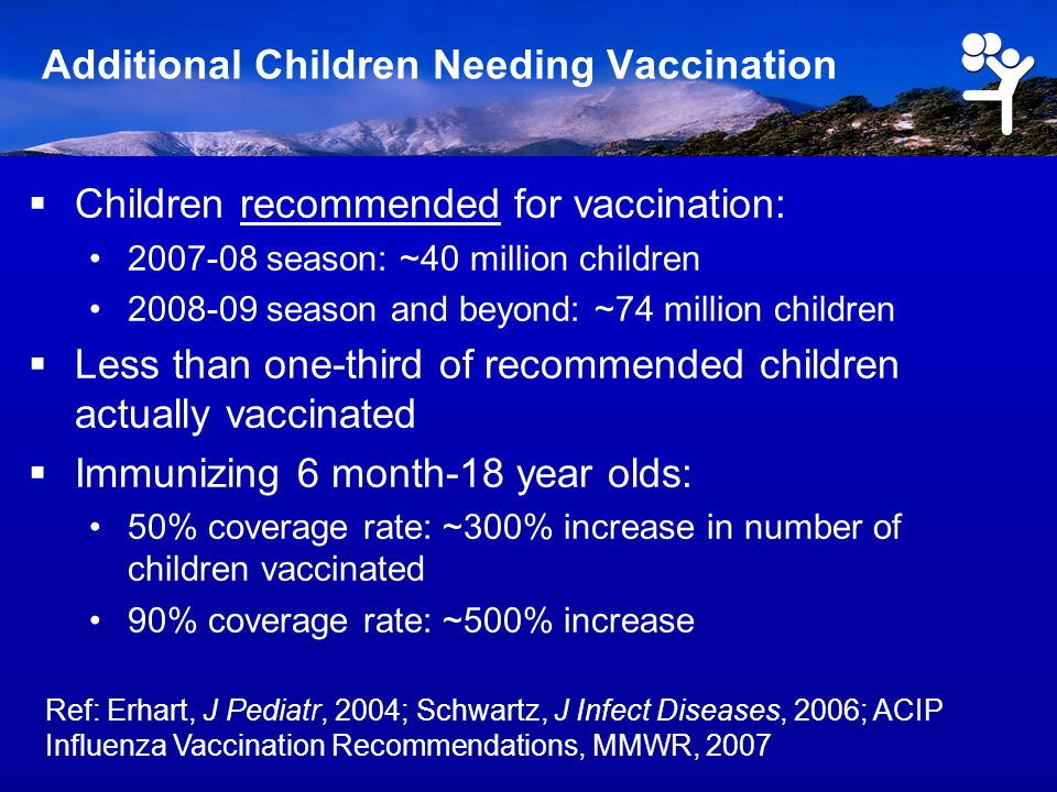 Additional Children Needing Vaccination Children recommended for vaccination: 2007-08 season: ~40 million children 2008-09 season and beyond: ~74 million children Less than one-third of recommended children actually vaccinated Immunizing 6 month-18 year olds: 50% coverage rate: ~300% increase in number of children vaccinated 90% coverage rate: ~500% increase Ref: Erhart, J Pediatr, 2004; Schwartz, J Infect Diseases, 2006; ACIP Influenza Vaccination Recommendations, MMWR, 2007