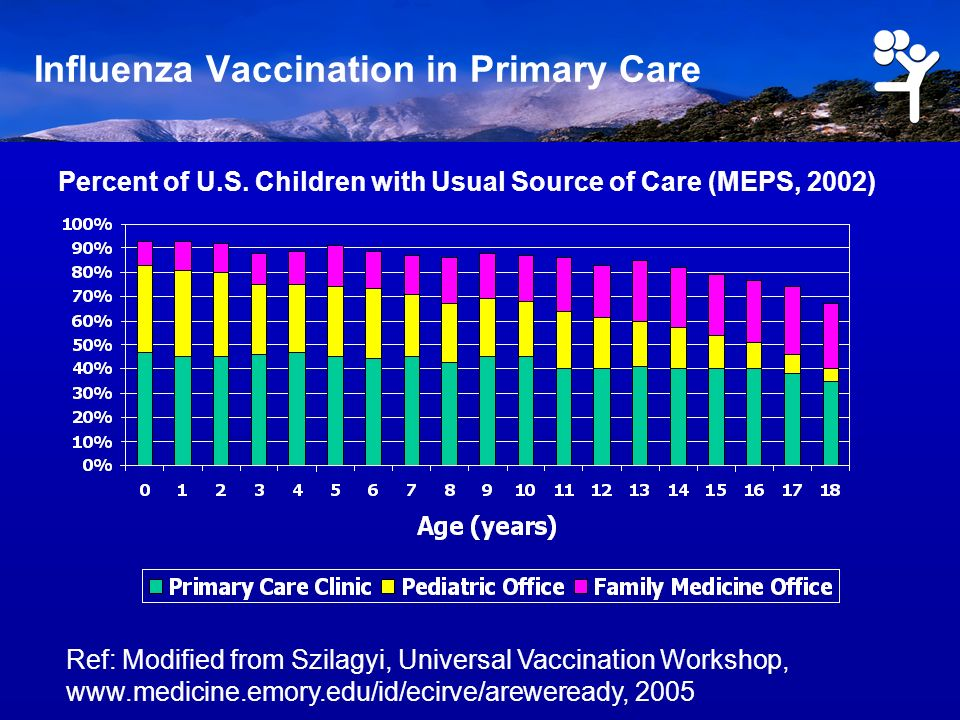 Influenza Vaccination in Primary Care Ref: Modified from Szilagyi, Universal Vaccination Workshop, www.medicine.emory.edu/id/ecirve/areweready, 2005 Percent of U.S.
