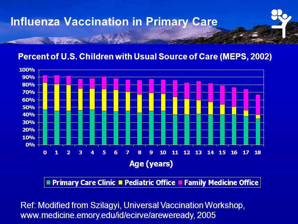 Immunization in Multiple Settings: Record Scatter Ref: Singleton, Am J Infect Control, 2005 50-64 y.o., location immunized (36% immunized overall)