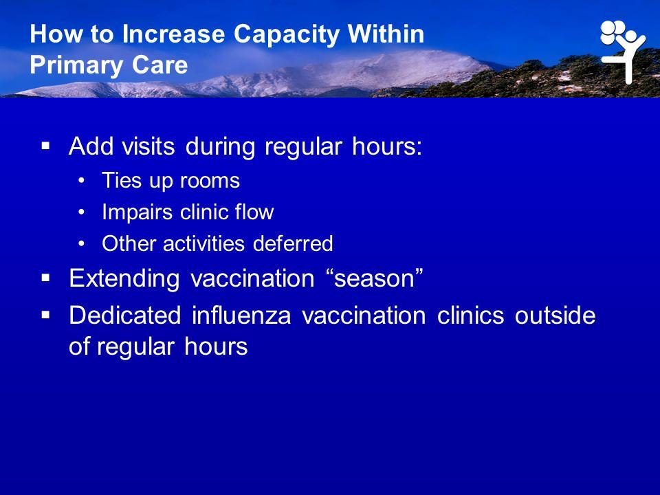 Extending Vaccination Window Percent of U.S.