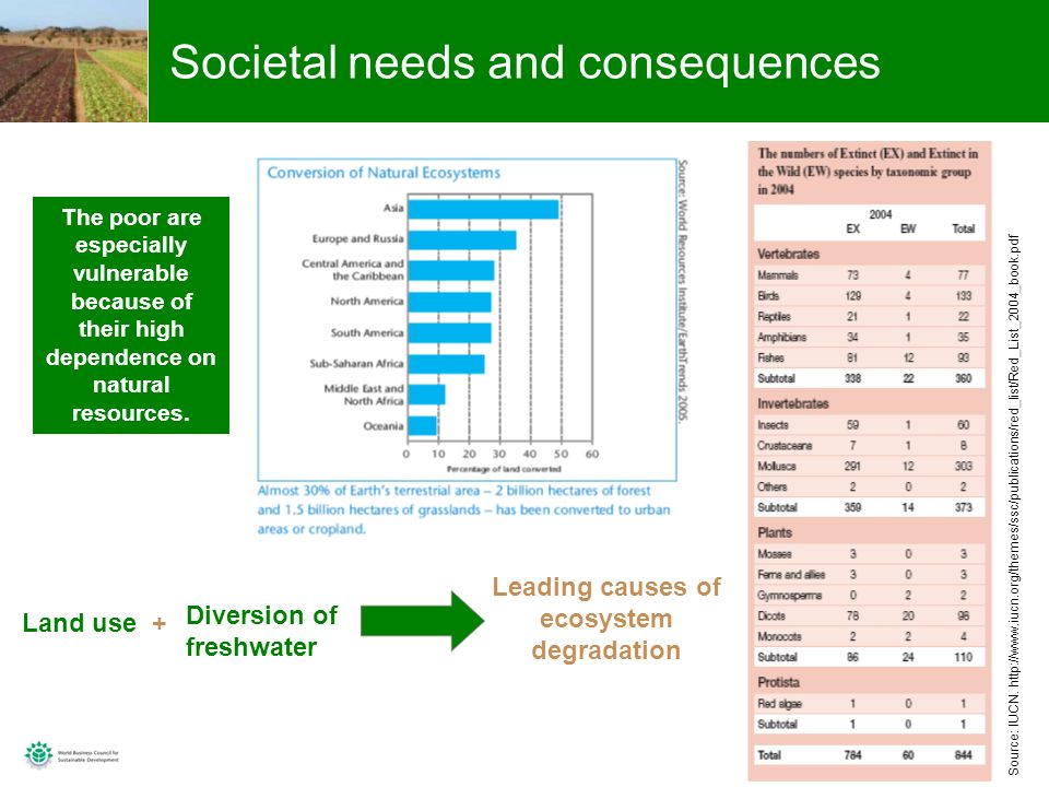 6 Societal needs and consequences Source: IUCN.