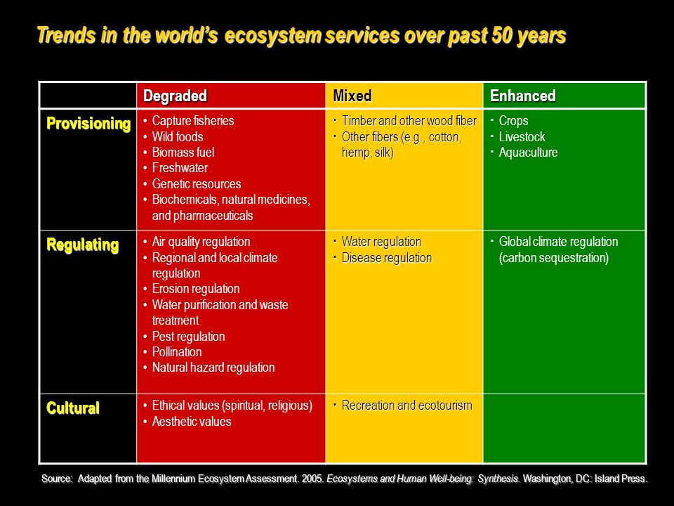 Trends in the worlds ecosystem services over past 50 years DegradedMixedEnhanced Provisioning Capture fisheries Wild foods Biomass fuel Freshwater Genetic resources Biochemicals, natural medicines, and pharmaceuticals Timber and other wood fiber Timber and other wood fiber Other fibers (e.g., cotton, hemp, silk) Other fibers (e.g., cotton, hemp, silk) Crops Livestock Aquaculture Regulating Air quality regulation Regional and local climate regulation Erosion regulation Water purification and waste treatment Pest regulation Pollination Natural hazard regulation Water regulation Water regulation Disease regulation Disease regulation Global climate regulation (carbon sequestration) Cultural Ethical values (spiritual, religious) Aesthetic values Recreation and ecotourism Recreation and ecotourism Source: Adapted from the Millennium Ecosystem Assessment.