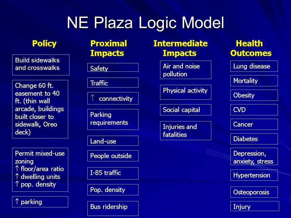 NE Plaza Logic Model Build sidewalks and crosswalks Safety Physical activity Obesity Mortality Lung disease CVD Cancer Diabetes Traffic Land-use Peopl