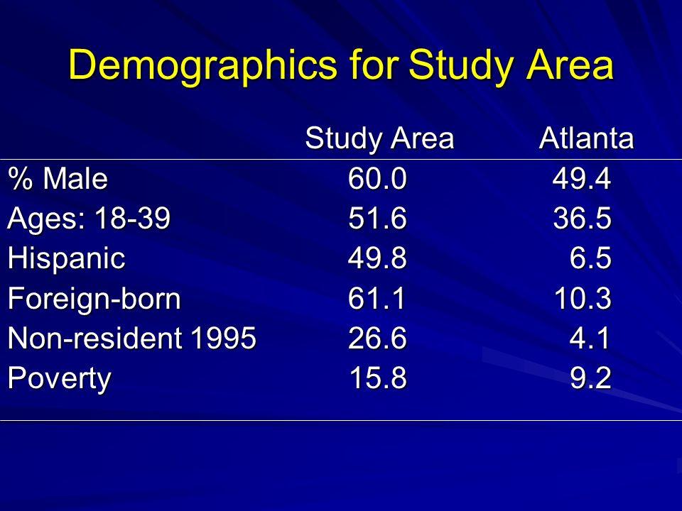 Demographics for Study Area Study Area Atlanta Study Area Atlanta % Male60.049.4 Ages: 18-3951.636.5 Hispanic 49.8 6.5 Foreign-born61.110.3 Non-reside