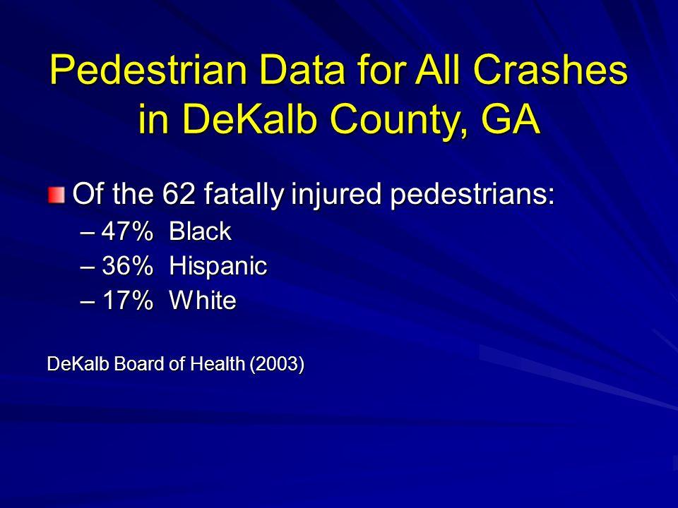 Pedestrian Data for All Crashes in DeKalb County, GA Of the 62 fatally injured pedestrians: –47% Black –36% Hispanic –17% White DeKalb Board of Health