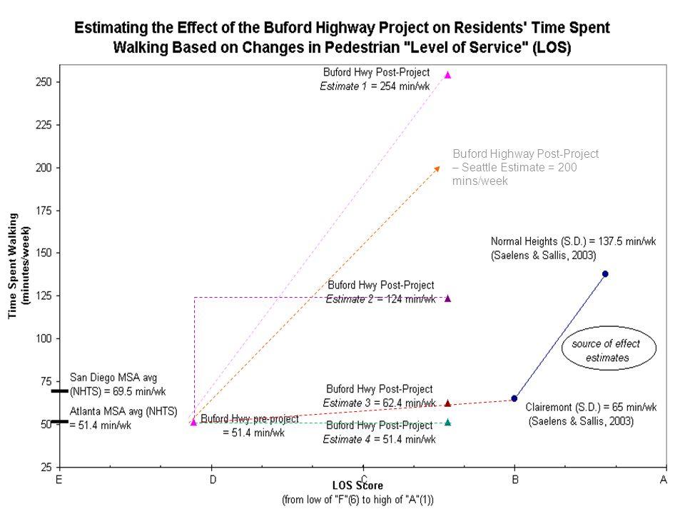 Buford Highway Post-Project – Seattle Estimate = 200 mins/week