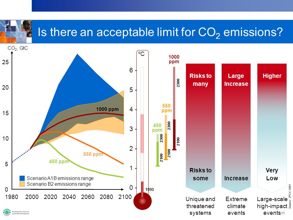 11 Is there an acceptable limit for CO 2 emissions.