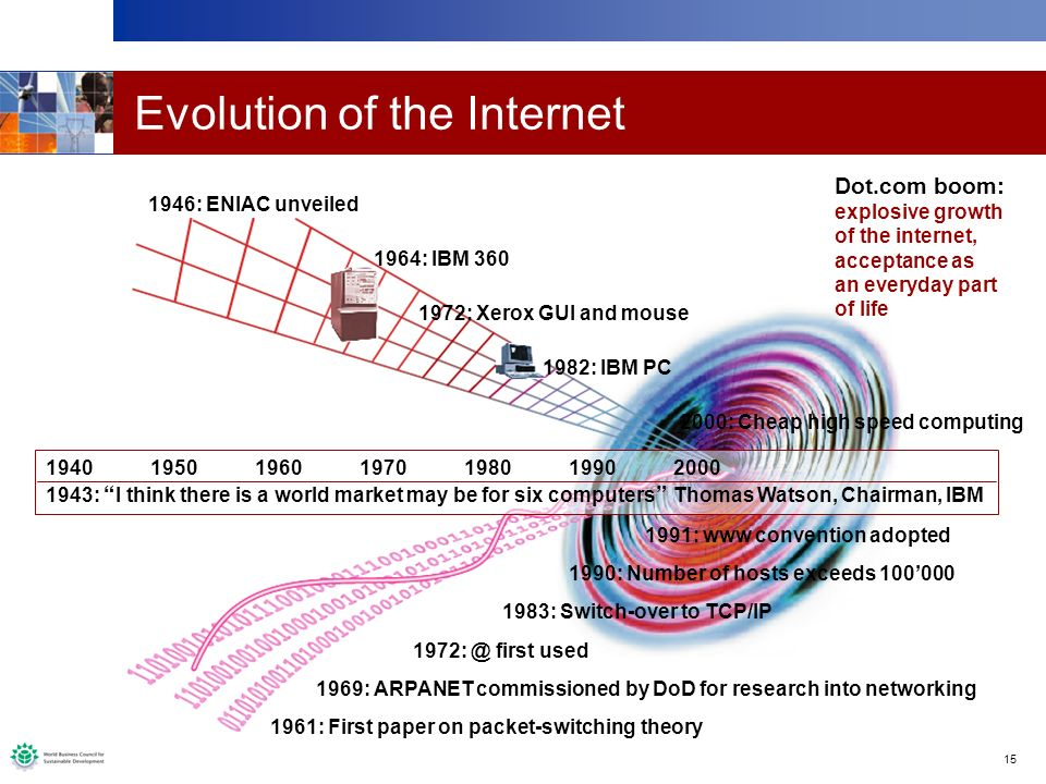 15 Evolution of the Internet 1940195019601970198019902000 1943: I think there is a world market may be for six computers Thomas Watson, Chairman, IBM
