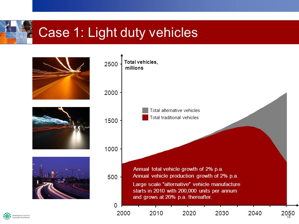 18 Case 1: Light duty vehicles 0 500 1000 1500 2000 2500 200020102020203020402050 Total vehicles, millions Total alternative vehicles Total traditional vehicles Annual total vehicle growth of 2% p.a.