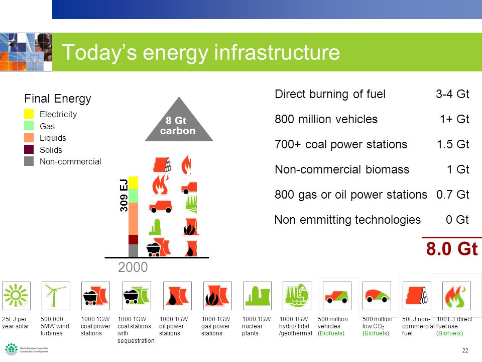 22 Todays energy infrastructure 700+ coal power stations1.5 Gt 25EJ per year solar 500,000 5MW wind turbines 1000 1GW coal power stations 1000 1GW coa