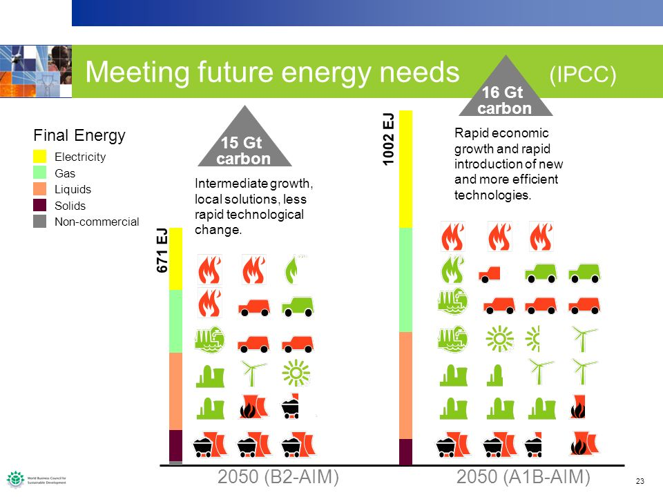 23 2050 (B2-AIM) 2050 (A1B-AIM) Meeting future energy needs (IPCC) Final Energy Non-commercial Solids Liquids Electricity Gas 671 EJ 1002 EJ Intermediate growth, local solutions, less rapid technological change.