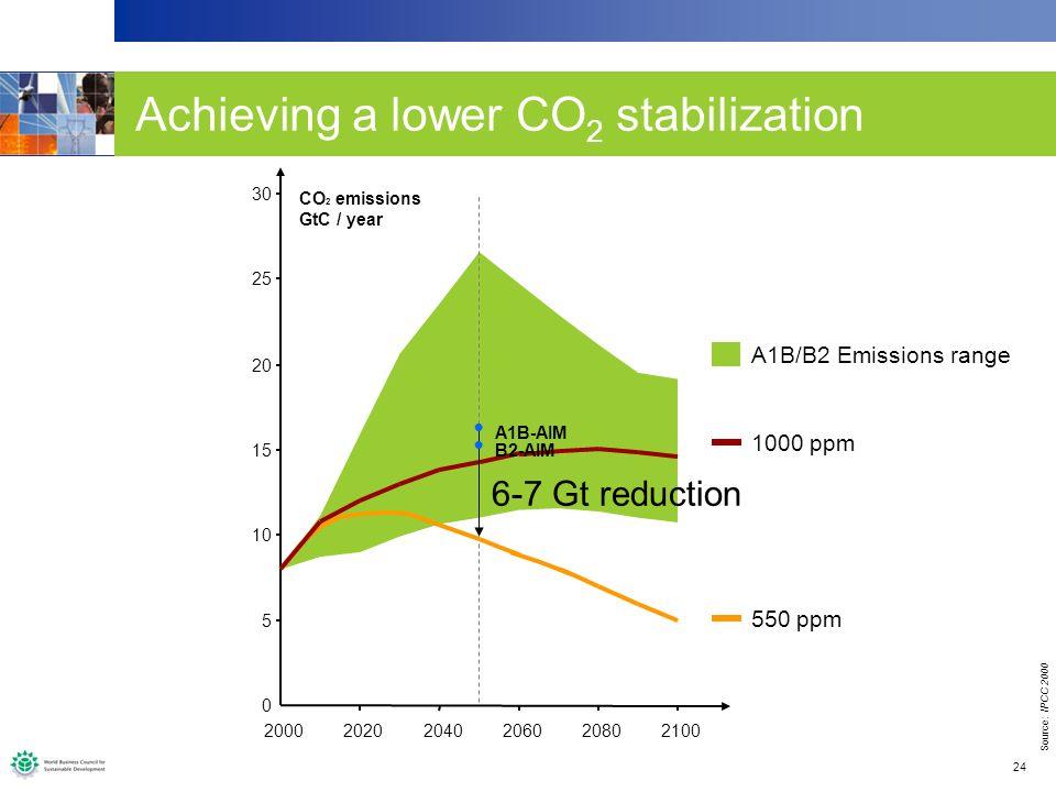 24 Achieving an acceptable CO 2 stabilizationAchieving a lower CO 2 stabilization 0 5 10 15 20 25 30 200020202040206020802100 CO 2 emissions GtC / year A1B/B2 Emissions range 550 ppm 1000 ppm 6-7 Gt reduction A1B-AIM B2-AIM Source: IPCC 2000